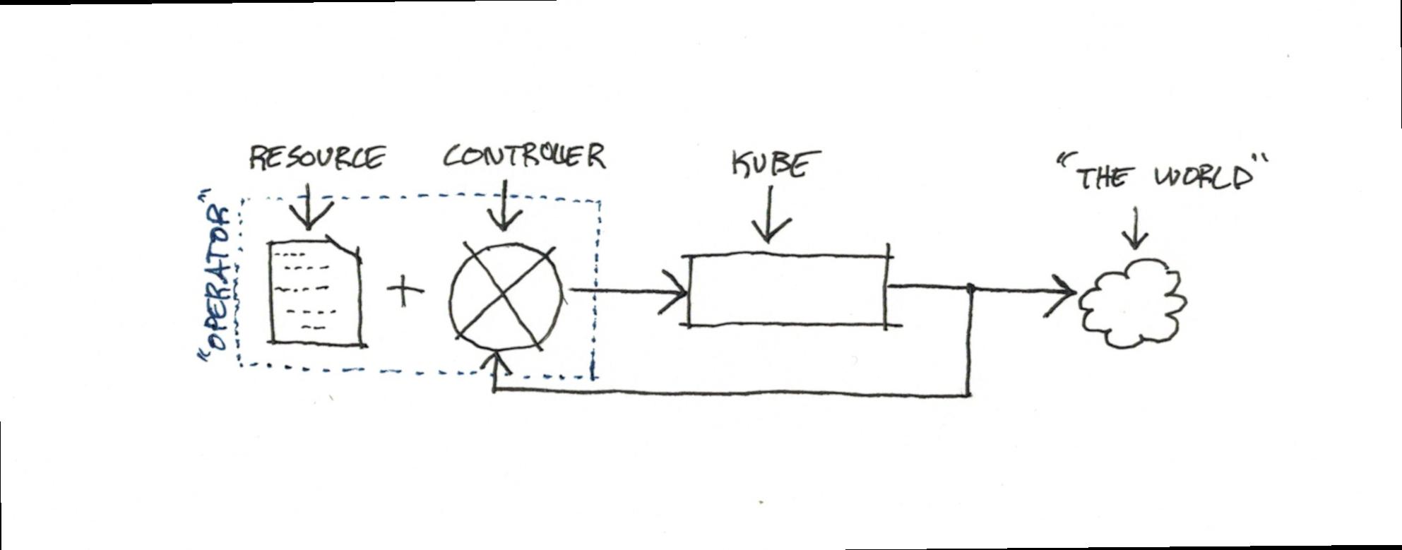 kube-operator